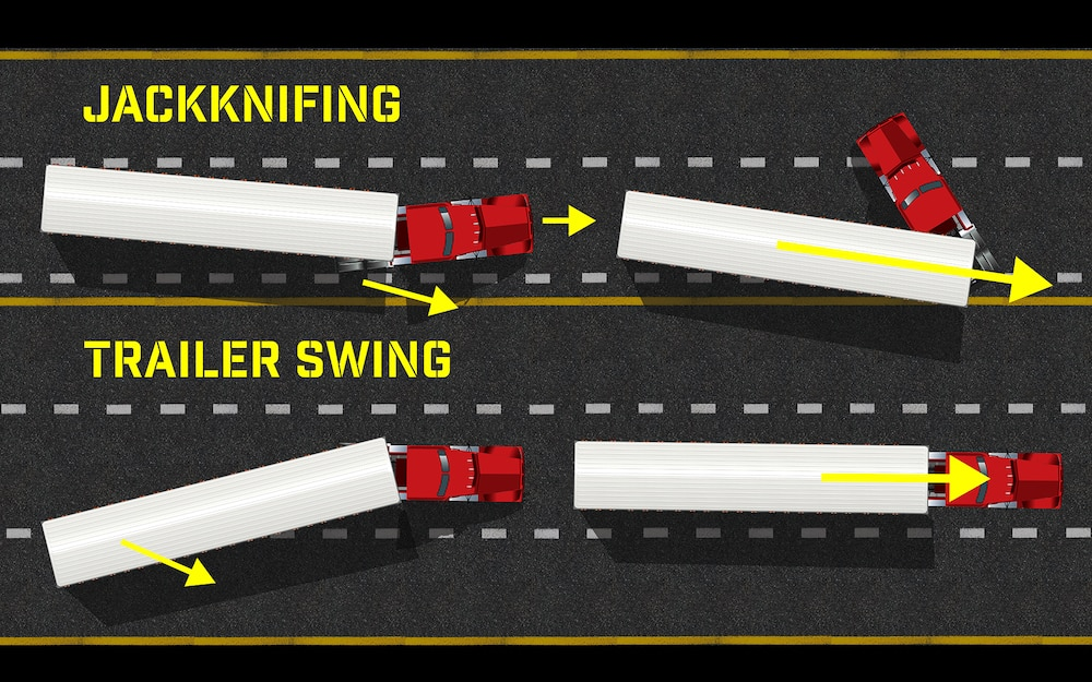 An illustration of what occurs during jackknifing or trailer swing